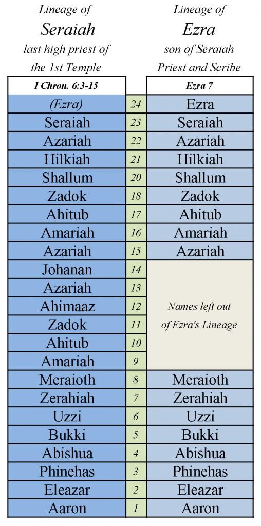 Lineage of Ezra