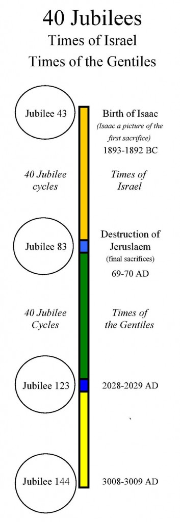 40_Jubilee_Cycles