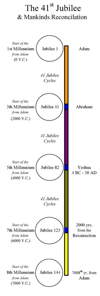 41_Jubilees_Cycles