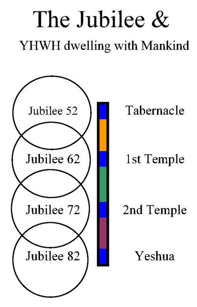 JubileeTempleYHWH