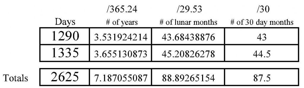 1290 & 1335 days