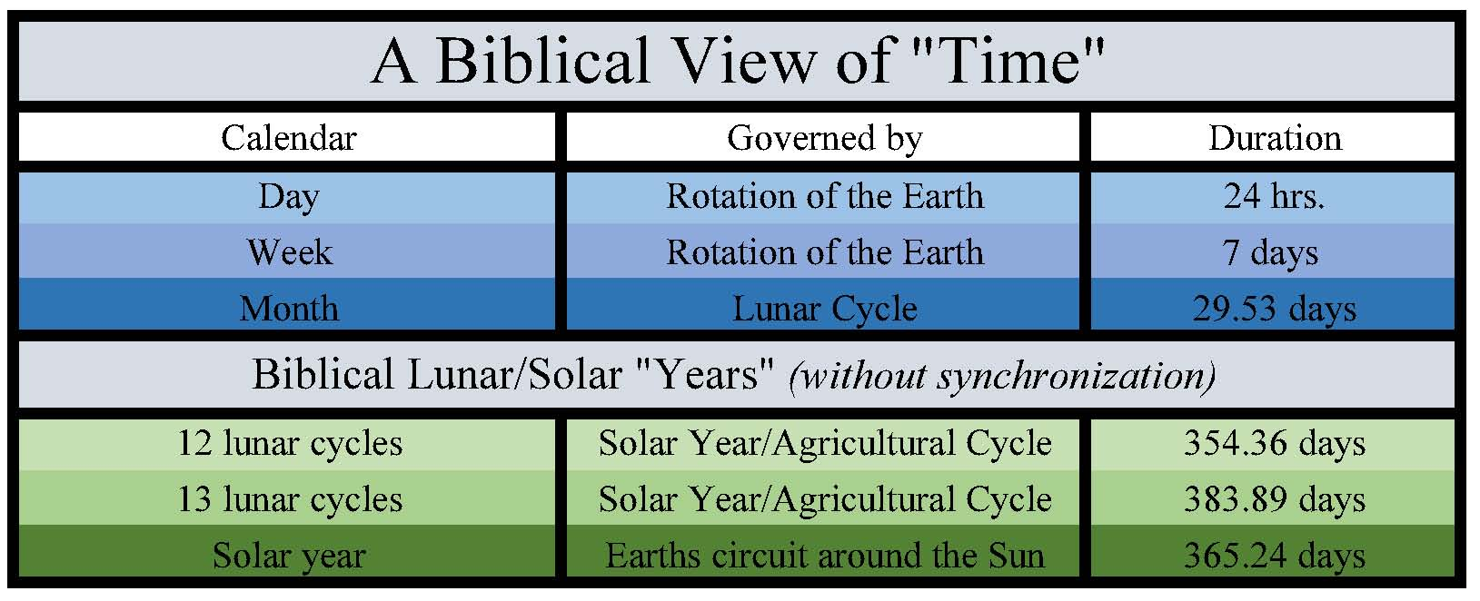 Blood moons changing how we view bible prophecy william struse a biblical view of time buycottarizona