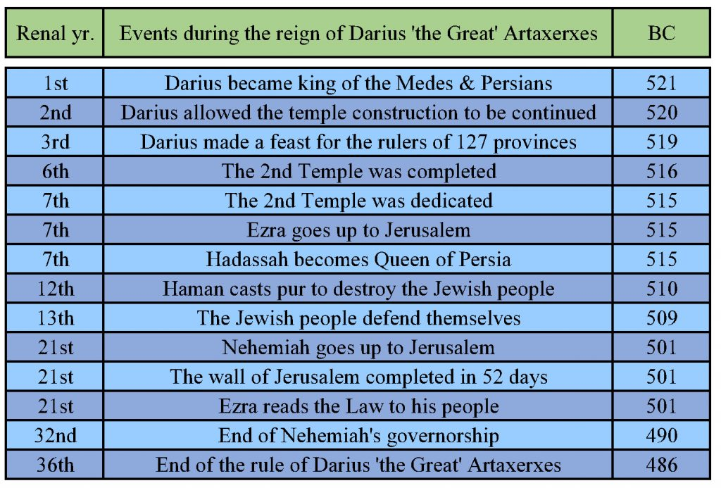 Events of Darius