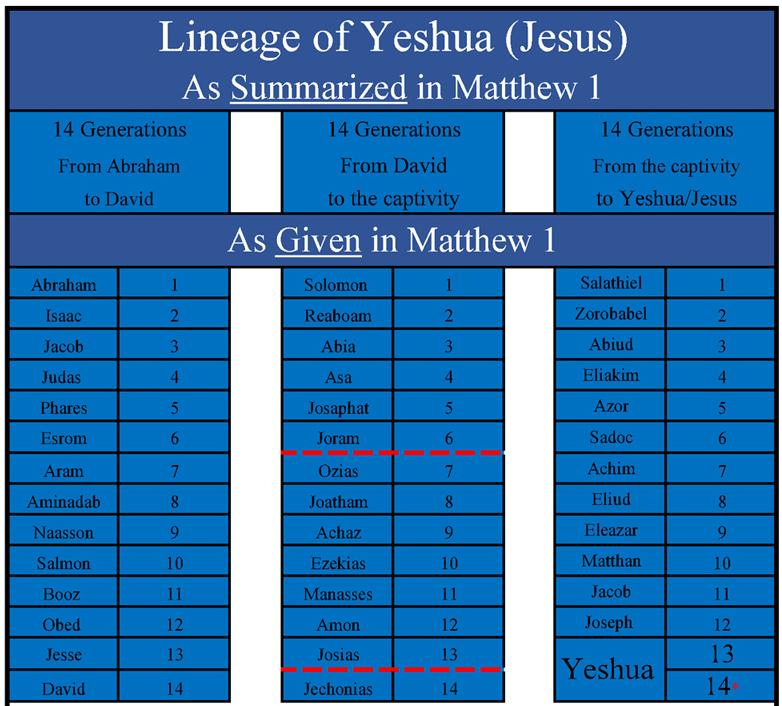 Yeshua-13-&-14