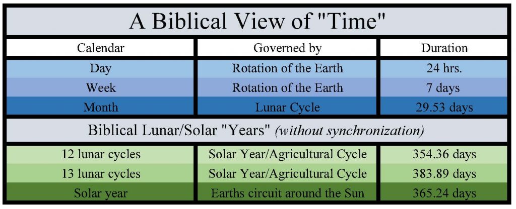 A Biblical View of Time
