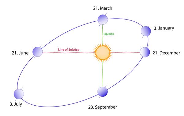 Image adapted from: https://en.wikipedia.org/wiki/Earth's_orbit