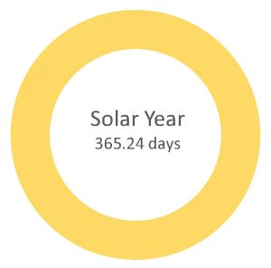 Solar year 365