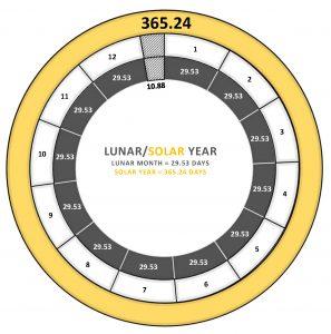 lunar_solar_year