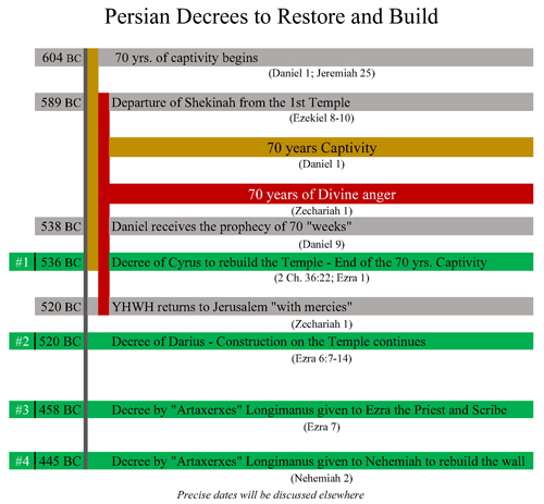 Image result for the persian decree