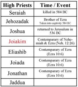 ezra_lineage_events400