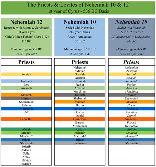 nehemiah10_nehemiah12_pri50