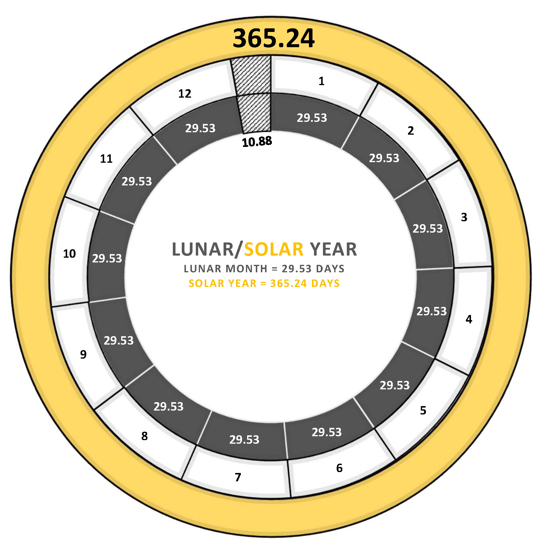 Solar Year Calendar : William struse where history and the bible meet