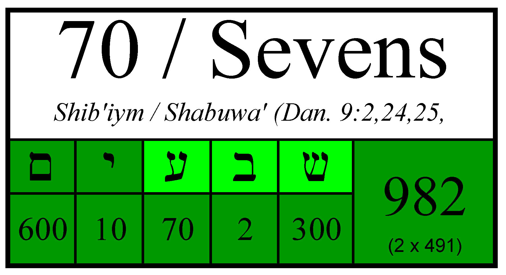 Seven 70 Sevens Daniel 9 The Bibles Messianic Symbolism