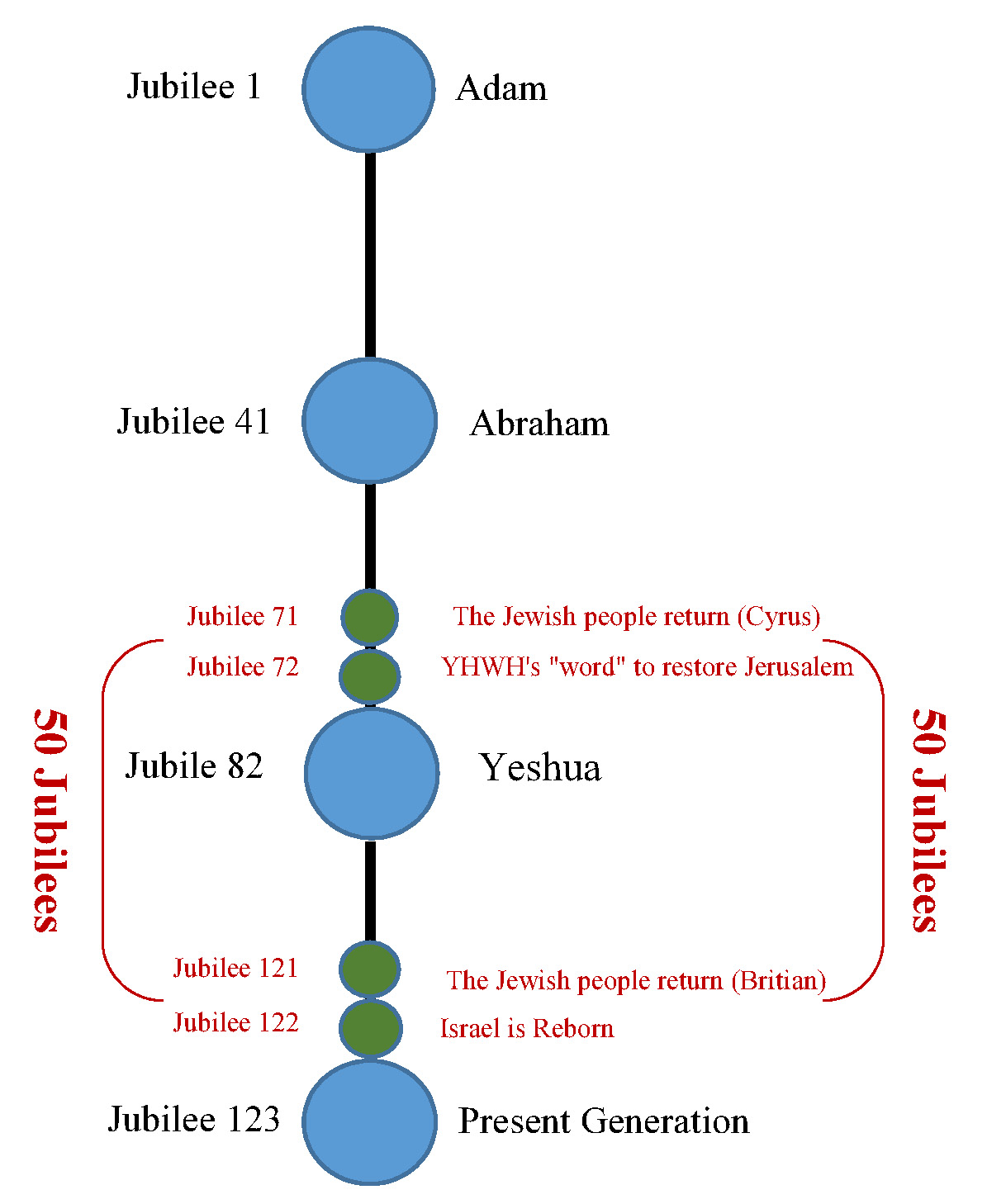 Zion and a Jubilee of Jubilees - William Struse