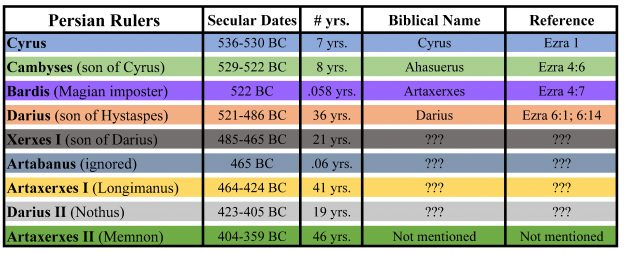 William Struse - Where History and the Bible Meet